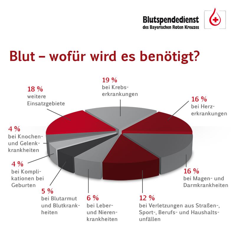 Häufigkeit Blutgruppen Deutschland